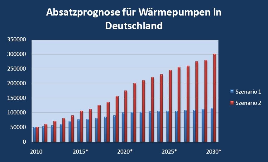 Prognose für den Absatz von Wärmepumpen in Deutschland in zwei Szenarien.