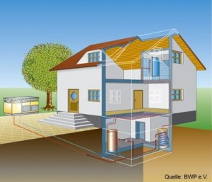 Funktionsprinzip einer Luft-Wasser-Wärmepumpe.