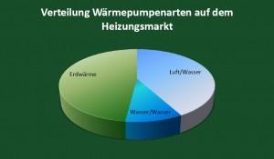 So sind die Wärmepumpenarten auf dem Heizungsmarkt verteilt.