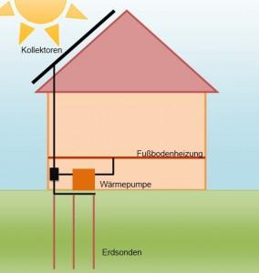 Funktionsweise von Wärmepumpe und Solarthermie.