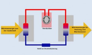 Funktionsweise einer Luft-Wasser-Wärmepumpe.