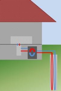 Eine Wärmepumpe entzieht der Umgebung - hier dem Boden - Wärmeenergie, die zum Heizen genutzt werden kann.